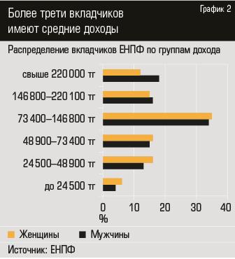 активы ЕНПФ